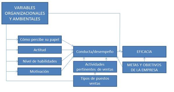 EVALUACIONES DE DESEMPEÑO DEL PERSONAL DE VENTAS